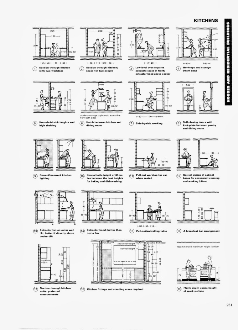 kitchen from Neufert.Ernst.and.Peter-Architects.Data.3rd.ed.2000.from.GFXworld.org.0001